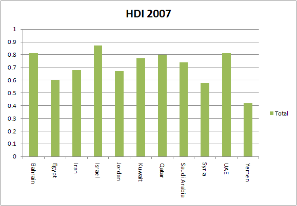 Comparing Human Development Index with Military Spending ...