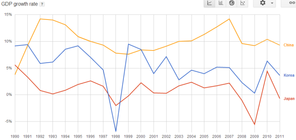 gdp growth e asia