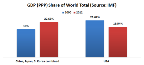 gdp share asia usa 2000 2012
