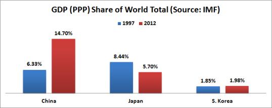 gdp share e asia 1997 2012