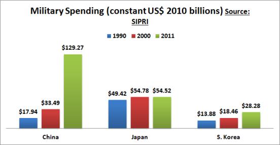 military spending 1990 2011
