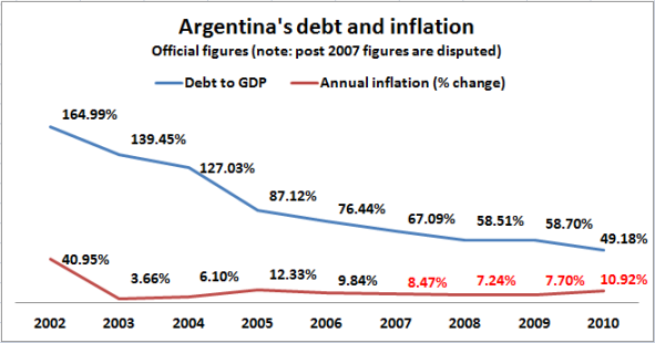 argentina inflation vs debt