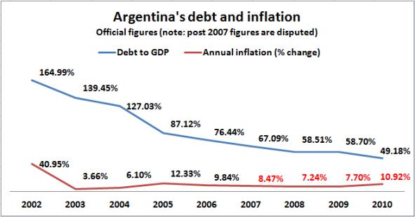 argentina inflation vs debt