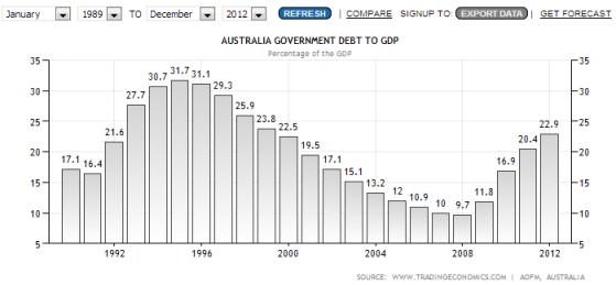australian debt