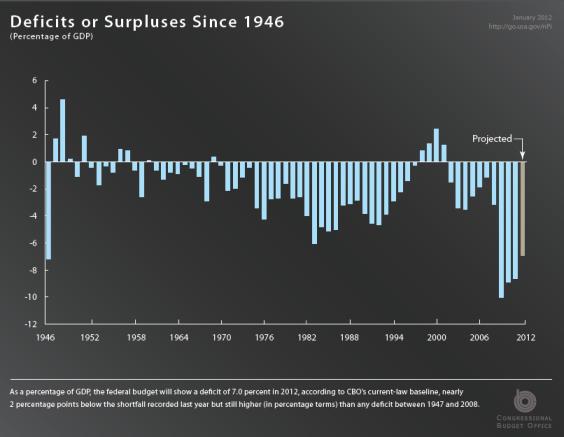 deficits cbo slide