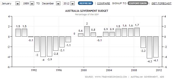 historic australian deficit surplus