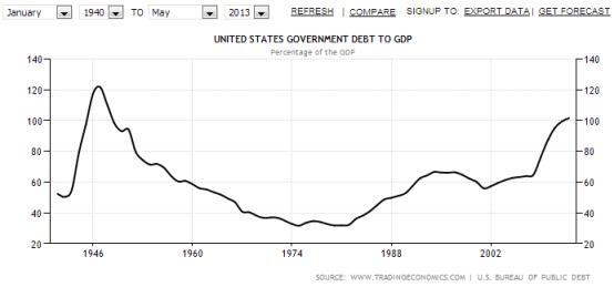 historic us debt