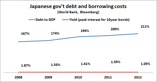 Japanese debt and borrowing costs 2008 2012