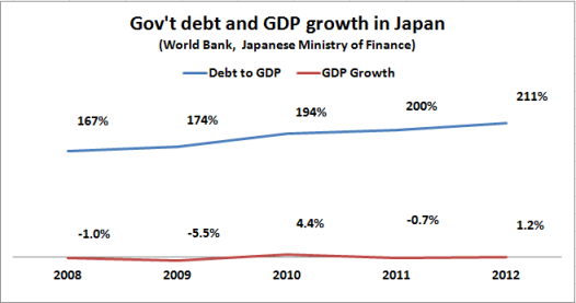 japanese debt and gdp growth 2008 2012
