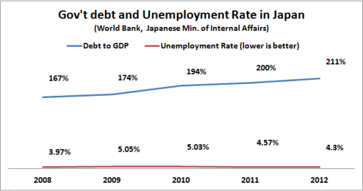 japanese debt and unemployment rate 2008 2012