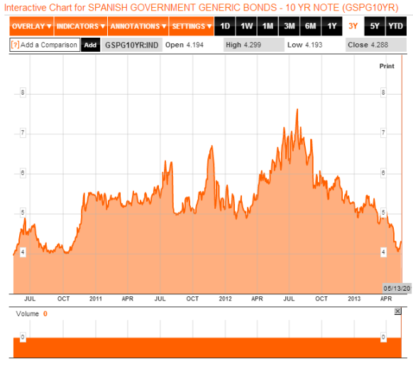 Spanish borrowing costs 3year