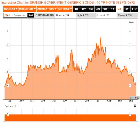 Spanish borrowing costs 3year