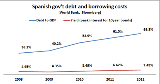 spanish debt and borrowing costs 2008 2012