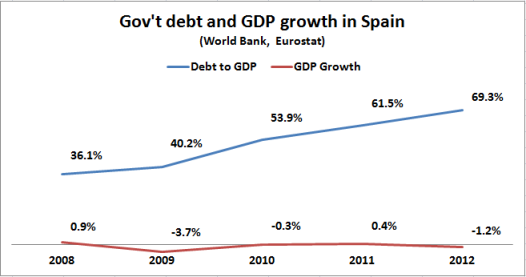 Spanish debt and gdp growth 2008 2012
