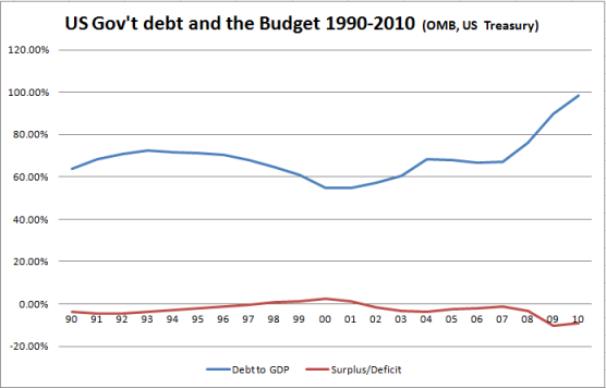 us debt to gdp 1990s