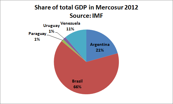 GDP Mercosur