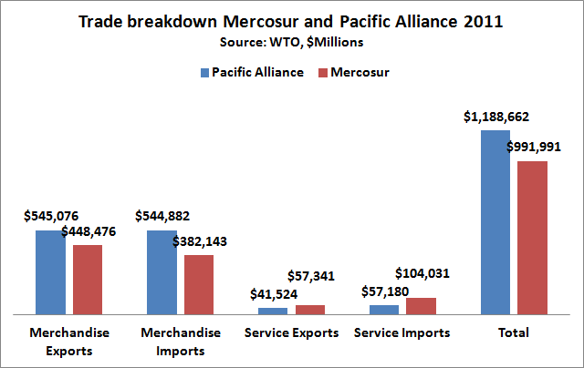 trade breakdown mercosur pacific alliance