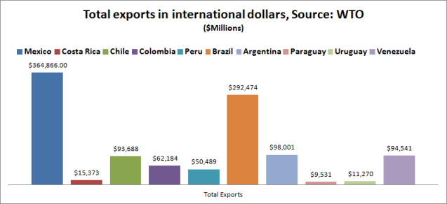 total exports